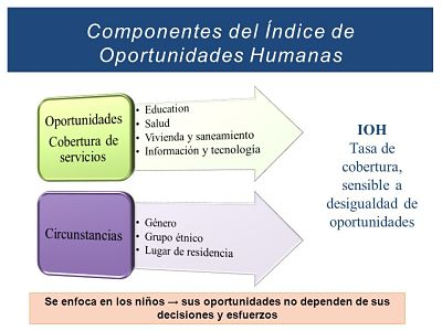 2481de763e8 Panamá alcanza el 78.6% en el Índice de Oportunidades Humanas –  OtrasVocesenEducacion.org