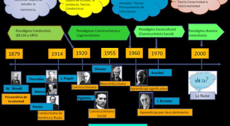 Teorias Del Aprendizaje Linea De Tiempo De Las Principales Corrientes Y Representantes Infografia Otrasvoceseneducacion Org